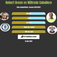 Robert Green vs Wilfredo Caballero h2h player stats
