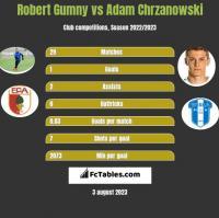 Robert Gumny vs Adam Chrzanowski h2h player stats