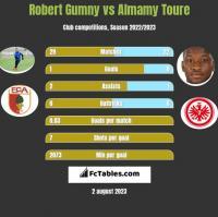Robert Gumny vs Almamy Toure h2h player stats