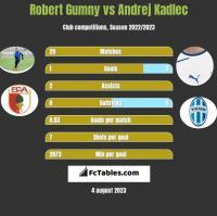 Robert Gumny vs Andrej Kadlec h2h player stats