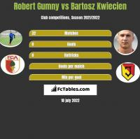 Robert Gumny vs Bartosz Kwiecień h2h player stats