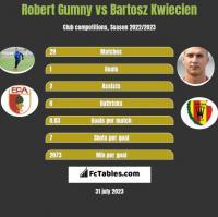 Robert Gumny vs Bartosz Kwiecien h2h player stats