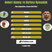 Robert Gumny vs Bartosz Rymaniak h2h player stats