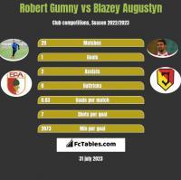 Robert Gumny vs Blazey Augustyn h2h player stats