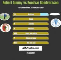 Robert Gumny vs Boedvar Boedvarsson h2h player stats