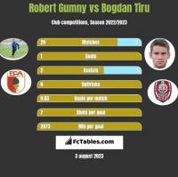 Robert Gumny vs Bogdan Tiru h2h player stats
