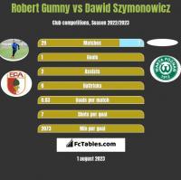 Robert Gumny vs Dawid Szymonowicz h2h player stats