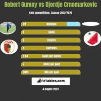 Robert Gumny vs Djordje Crnomarkovic h2h player stats
