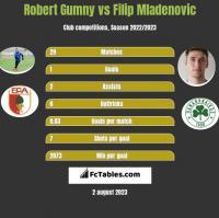 Robert Gumny vs Filip Mladenovic h2h player stats