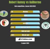 Robert Gumny vs Guilherme h2h player stats