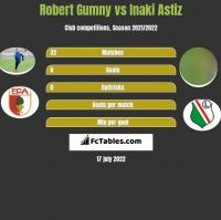 Robert Gumny vs Inaki Astiz h2h player stats