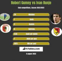 Robert Gumny vs Ivan Runje h2h player stats