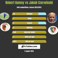 Robert Gumny vs Jakub Czerwinski h2h player stats
