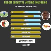 Robert Gumny vs Jerome Roussillon h2h player stats