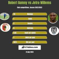 Robert Gumny vs Jetro Willems h2h player stats