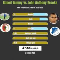 Robert Gumny vs John Anthony Brooks h2h player stats