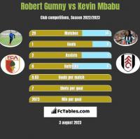Robert Gumny vs Kevin Mbabu h2h player stats
