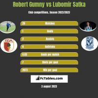Robert Gumny vs Lubomir Satka h2h player stats