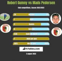 Robert Gumny vs Mads Pedersen h2h player stats