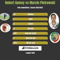 Robert Gumny vs Marcin Pietrowski h2h player stats