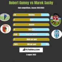 Robert Gumny vs Marek Suchy h2h player stats