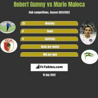 Robert Gumny vs Mario Maloca h2h player stats