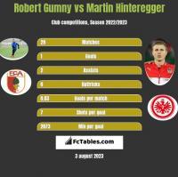 Robert Gumny vs Martin Hinteregger h2h player stats