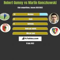 Robert Gumny vs Martin Konczkowski h2h player stats