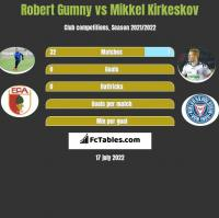 Robert Gumny vs Mikkel Kirkeskov h2h player stats