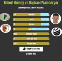 Robert Gumny vs Raphael Framberger h2h player stats