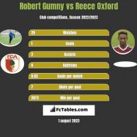 Robert Gumny vs Reece Oxford h2h player stats