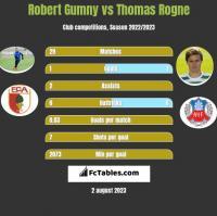 Robert Gumny vs Thomas Rogne h2h player stats