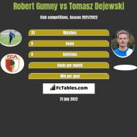 Robert Gumny vs Tomasz Dejewski h2h player stats