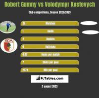 Robert Gumny vs Volodymyr Kostevych h2h player stats