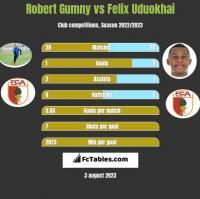 Robert Gumny vs Felix Uduokhai h2h player stats