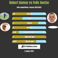 Robert Gumny vs Felix Goetze h2h player stats