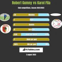 Robert Gumny vs Karol Fila h2h player stats