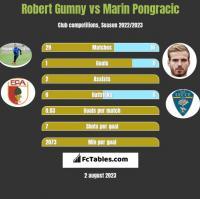Robert Gumny vs Marin Pongracic h2h player stats