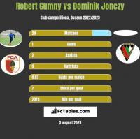 Robert Gumny vs Dominik Jonczy h2h player stats