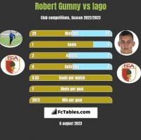 Robert Gumny vs Iago h2h player stats