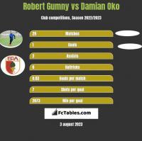 Robert Gumny vs Damian Oko h2h player stats
