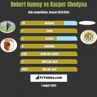 Robert Gumny vs Kacper Chodyna h2h player stats