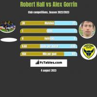 Robert Hall vs Alex Gorrin h2h player stats