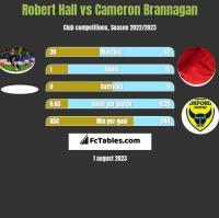 Robert Hall vs Cameron Brannagan h2h player stats