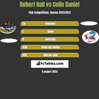 Robert Hall vs Colin Daniel h2h player stats