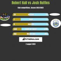 Robert Hall vs Josh Ruffles h2h player stats