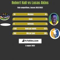 Robert Hall vs Lucas Akins h2h player stats