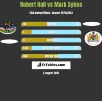 Robert Hall vs Mark Sykes h2h player stats