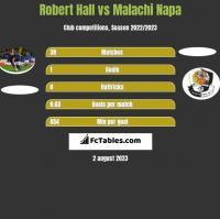 Robert Hall vs Malachi Napa h2h player stats