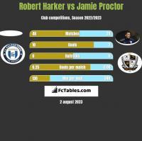 Robert Harker vs Jamie Proctor h2h player stats